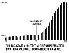 Federal prison population has increased over 800 percent in just 40 years